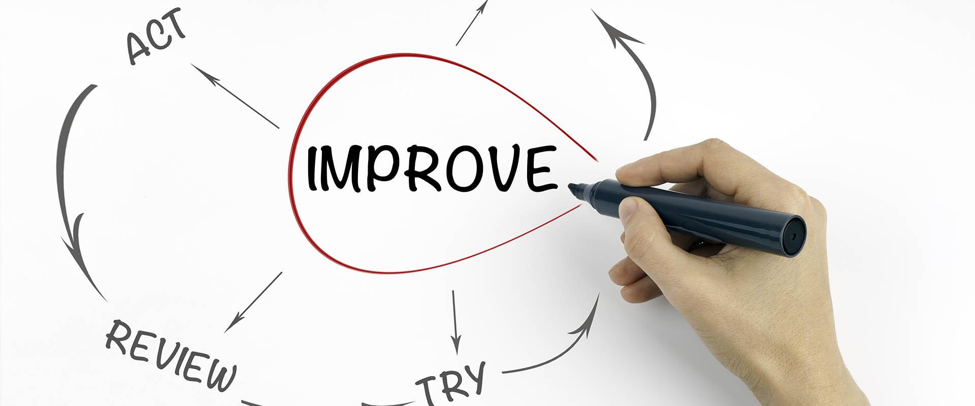 Improving Processes| John Luhr